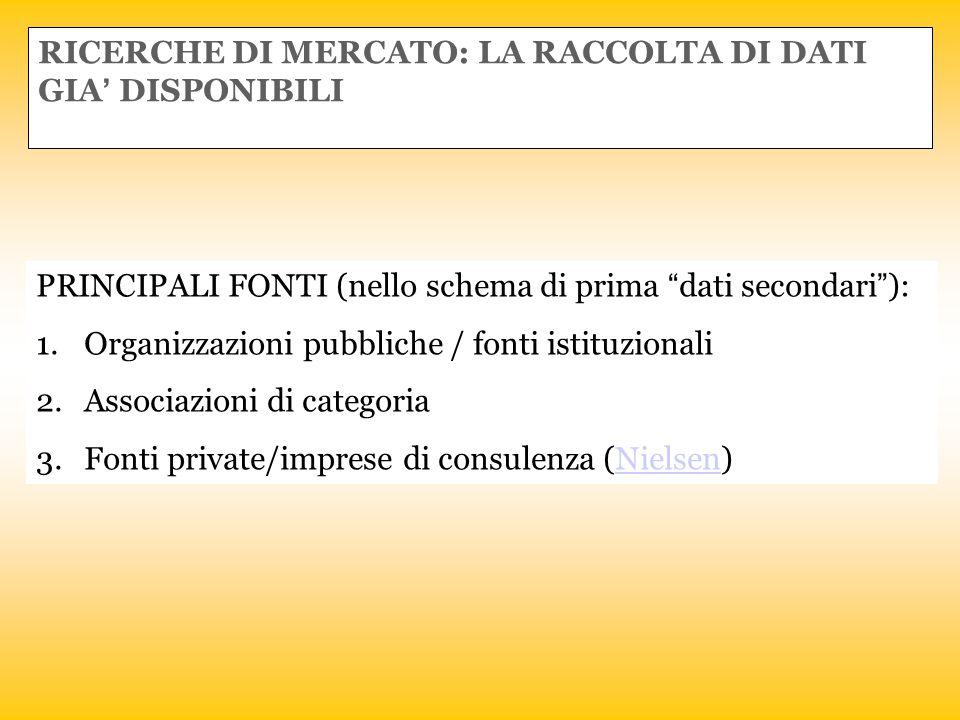"""RICERCHE DI MERCATO: LA RACCOLTA DI DATI GIA' DISPONIBILI PRINCIPALI FONTI (nello schema di prima """"dati secondari""""): 1.Organizzazioni pubbliche / font"""
