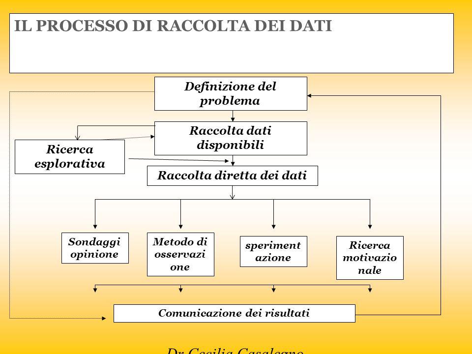 Dr Cecilia Casalegno IL PROCESSO DI RACCOLTA DEI DATI Definizione del problema Raccolta dati disponibili Raccolta diretta dei dati Sondaggi opinione M