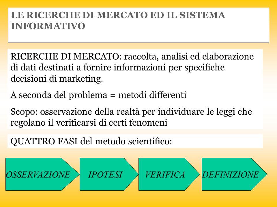 LE RICERCHE DI MERCATO ED IL SISTEMA INFORMATIVO RICERCHE DI MERCATO: raccolta, analisi ed elaborazione di dati destinati a fornire informazioni per s