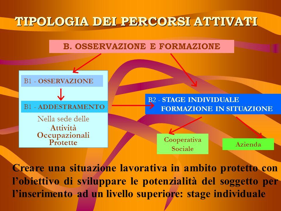 TIPOLOGIA DEI PERCORSI ATTIVATI B. OSSERVAZIONE E FORMAZIONE Nella sede delle Attività Occupazionali Protette B1 - OSSERVAZIONE B1 - ADDESTRAMENTO B2