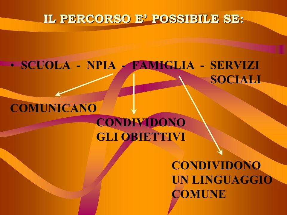 IL PERCORSO E' POSSIBILE SE: SCUOLA - NPIA - FAMIGLIA - SERVIZI SOCIALI COMUNICANO CONDIVIDONO GLI OBIETTIVI CONDIVIDONO UN LINGUAGGIO COMUNE