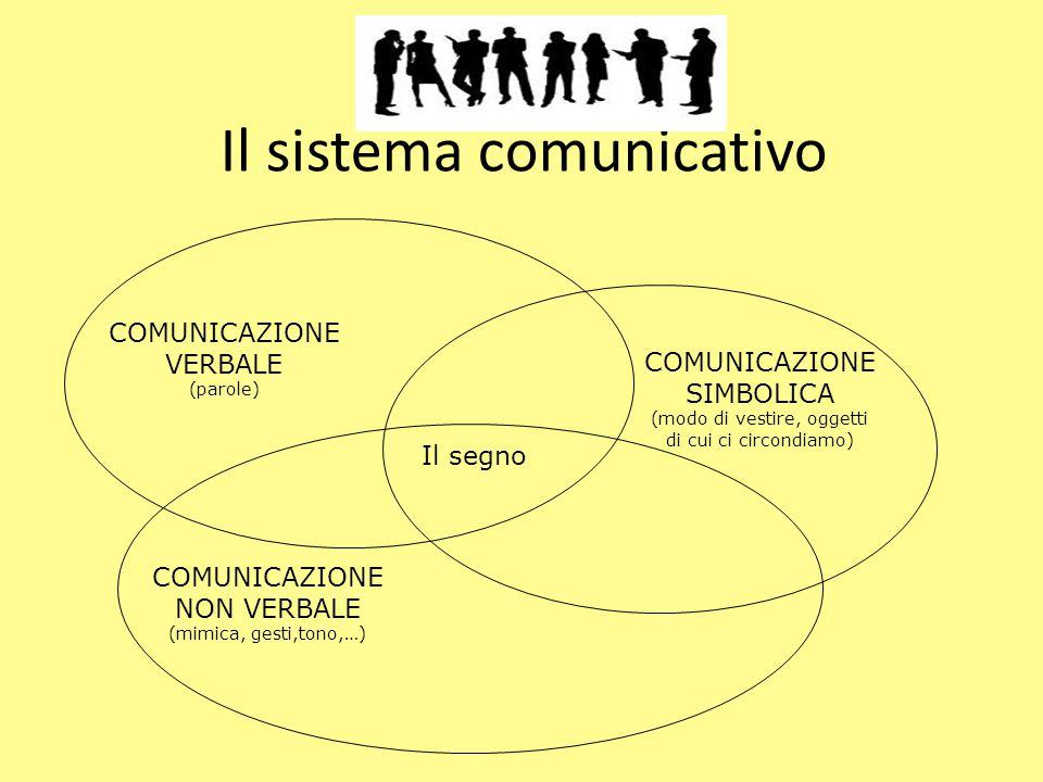 Il sistema comunicativo COMUNICAZIONE VERBALE (parole) COMUNICAZIONE NON VERBALE (mimica, gesti,tono,…) COMUNICAZIONE SIMBOLICA (modo di vestire, ogge