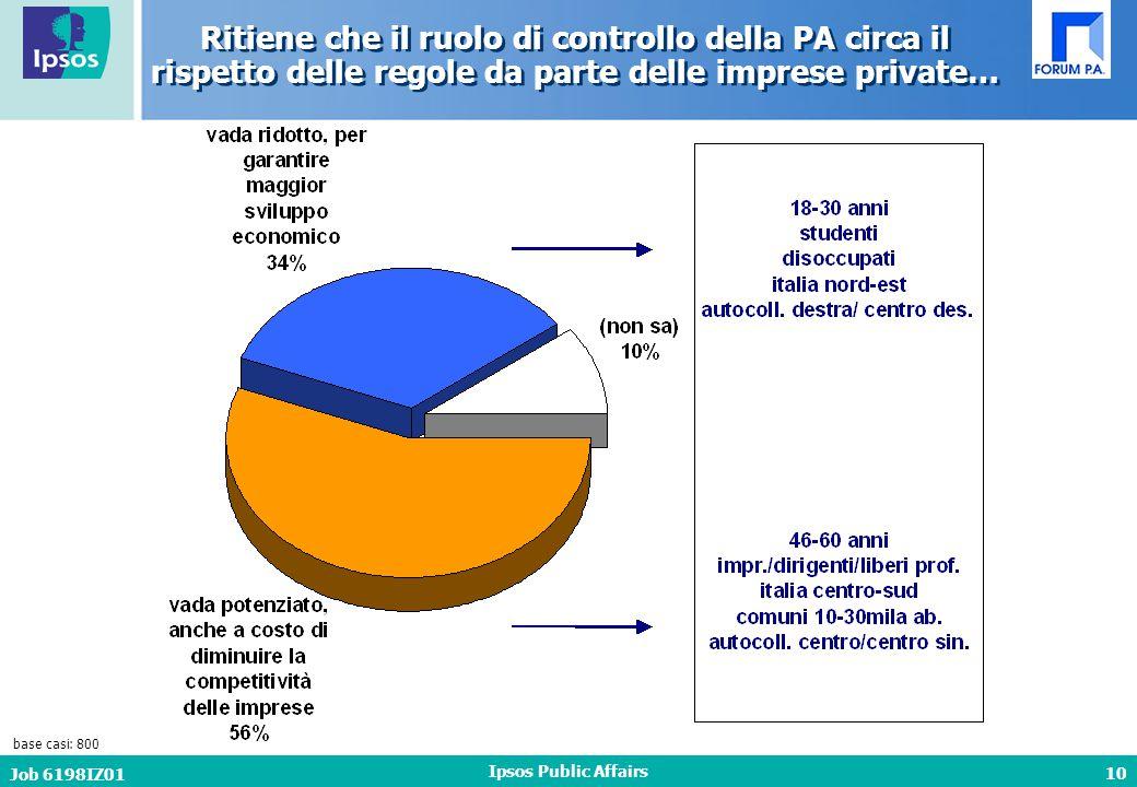 10 Job 6198IZ01 Ipsos Public Affairs Ritiene che il ruolo di controllo della PA circa il rispetto delle regole da parte delle imprese private… base casi: 800