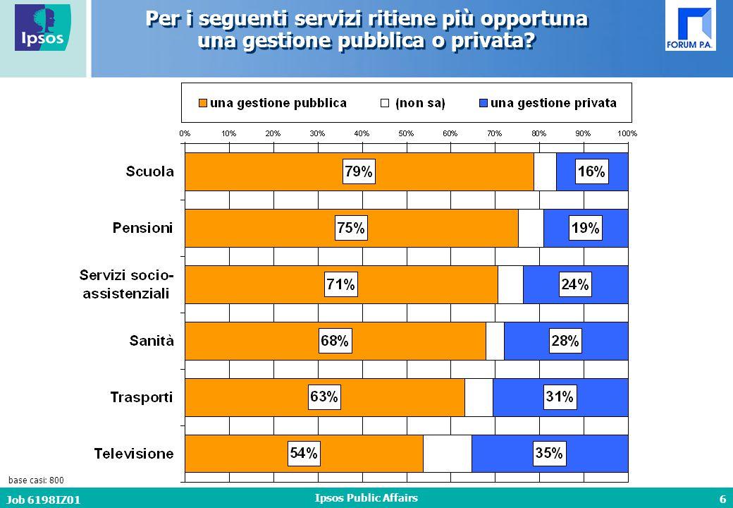 6 Job 6198IZ01 Ipsos Public Affairs Per i seguenti servizi ritiene più opportuna una gestione pubblica o privata.