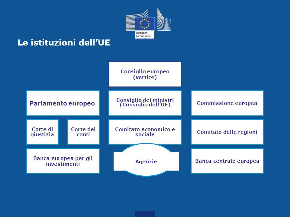 Tre istituzioni principali Il Parlamento europeo - la voce del popolo Presidente del Parlamento europeo: Martin Schulz (Germania) Il Consiglio dei min