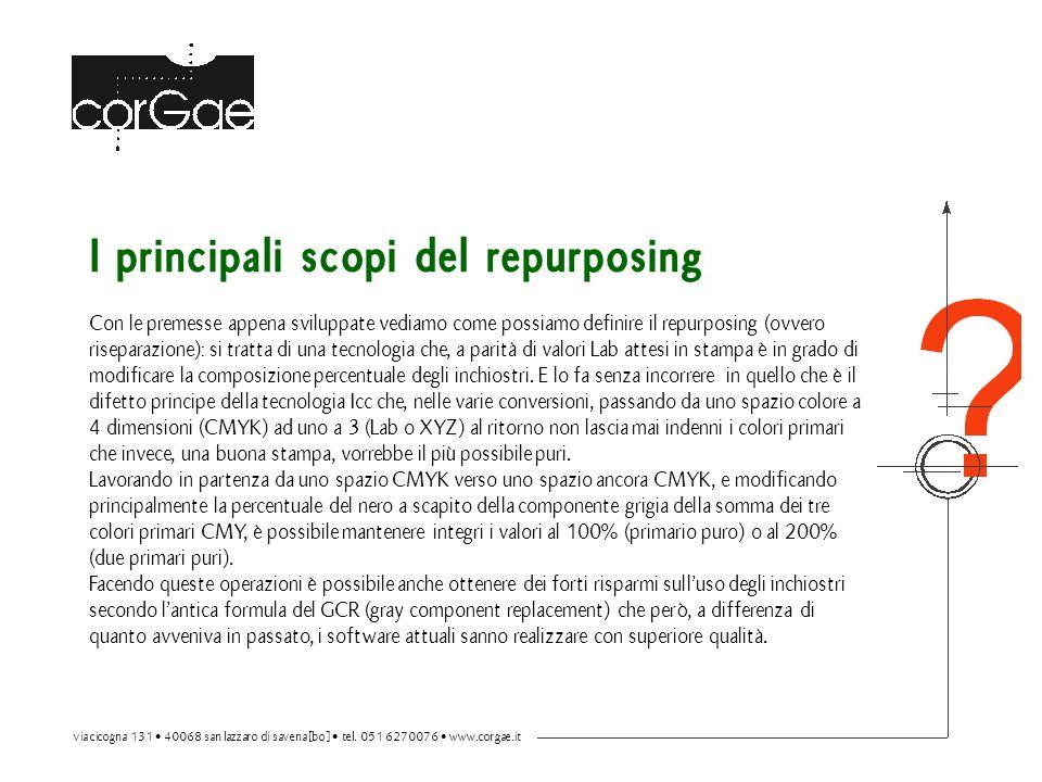 I principali scopi del repurposing Con le premesse appena sviluppate vediamo come possiamo definire il repurposing (ovvero riseparazione): si tratta d