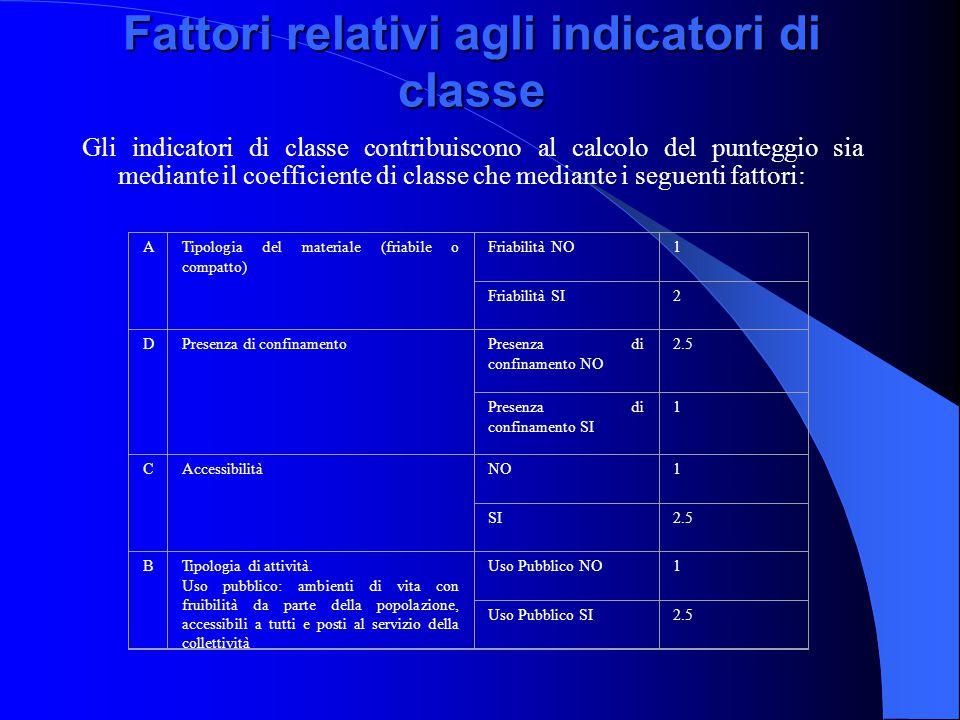 Fattori relativi agli indicatori di classe ATipologia del materiale (friabile o compatto) Friabilità NO1 Friabilità SI2 DPresenza di confinamentoPresenza di confinamento NO 2.5 Presenza di confinamento SI 1 CAccessibilitàNO1 SI2.5 BTipologia di attività.