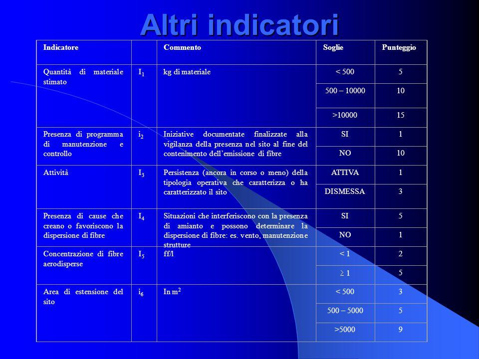 Altri indicatori Indicatore CommentoSogliePunteggio Quantità di materiale stimato I1I1 kg di materiale< 5005 500 – 1000010 >1000015 Presenza di progra