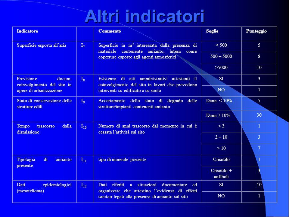 Altri indicatori Indicatore CommentoSogliePunteggio Superficie esposta all'ariaI7I7 Superficie in m 2 interessata dalla presenza di materiale contenente amianto, intesa come coperture esposte agli agenti atmosferici < 5005 500 – 50008 >500010 Previsione docum.