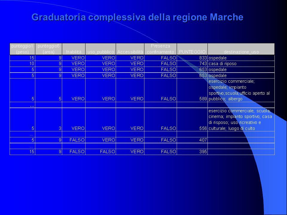 Graduatoria complessiva della regione Marche