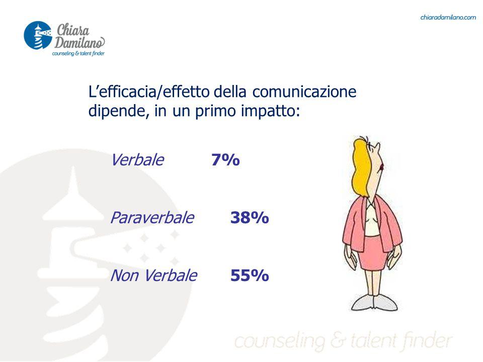 Verbale 7% Paraverbale38% Non Verbale55% L'efficacia/effetto della comunicazione dipende, in un primo impatto: