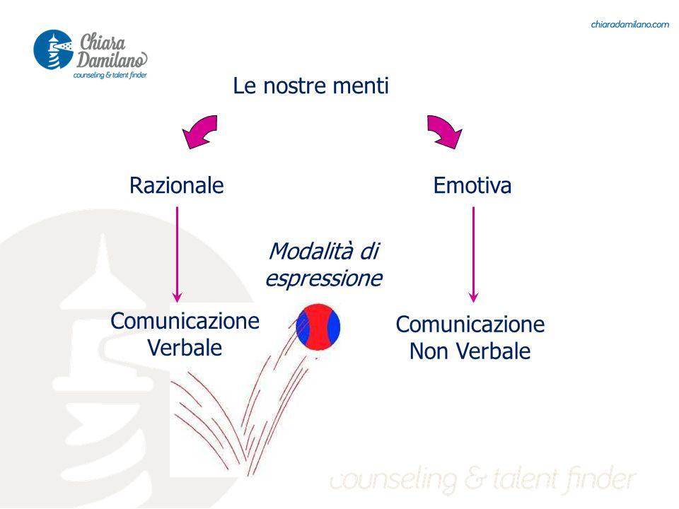 Le nostre menti RazionaleEmotiva Comunicazione Verbale Comunicazione Non Verbale Modalità di espressione