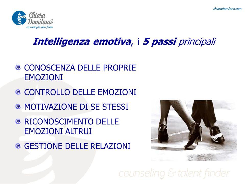 Intelligenza emotiva, i 5 passi principali CONOSCENZA DELLE PROPRIE EMOZIONI CONTROLLO DELLE EMOZIONI MOTIVAZIONE DI SE STESSI RICONOSCIMENTO DELLE EMOZIONI ALTRUI GESTIONE DELLE RELAZIONI