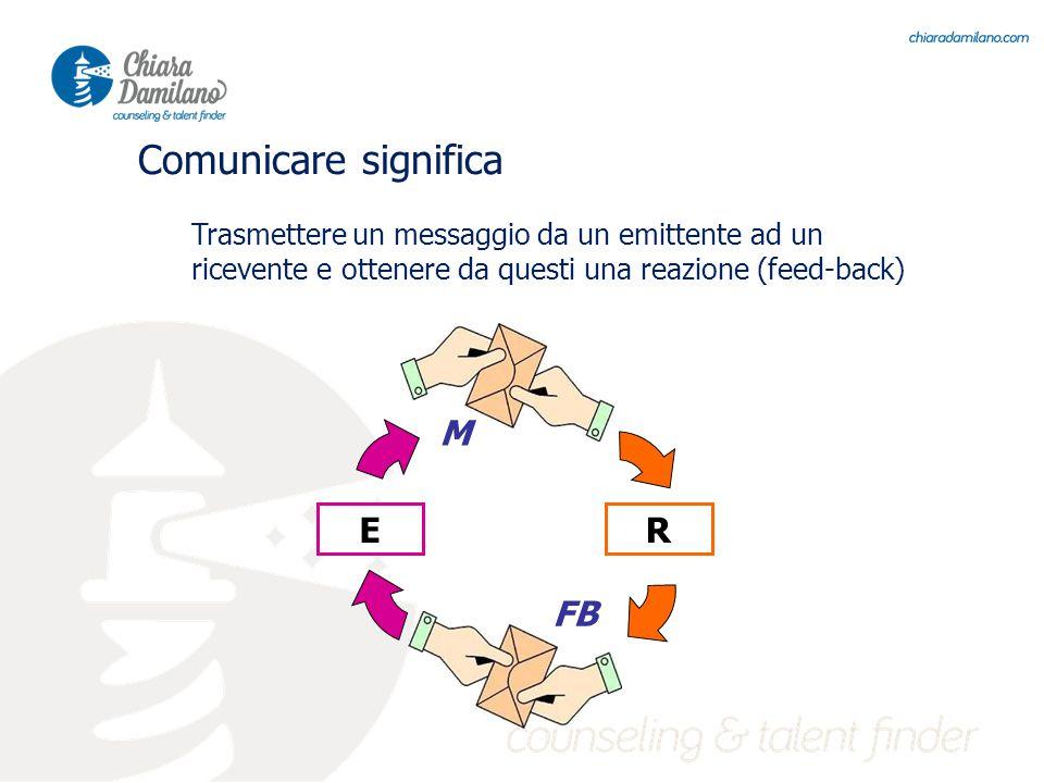 Comunicare significa Trasmettere un messaggio da un emittente ad un ricevente e ottenere da questi una reazione (feed-back) ER FB M