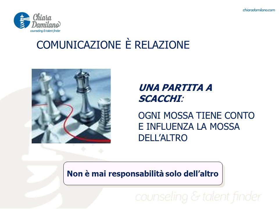 UNA PARTITA A SCACCHI: OGNI MOSSA TIENE CONTO E INFLUENZA LA MOSSA DELL'ALTRO COMUNICAZIONE È RELAZIONE Non è mai responsabilità solo dell'altro