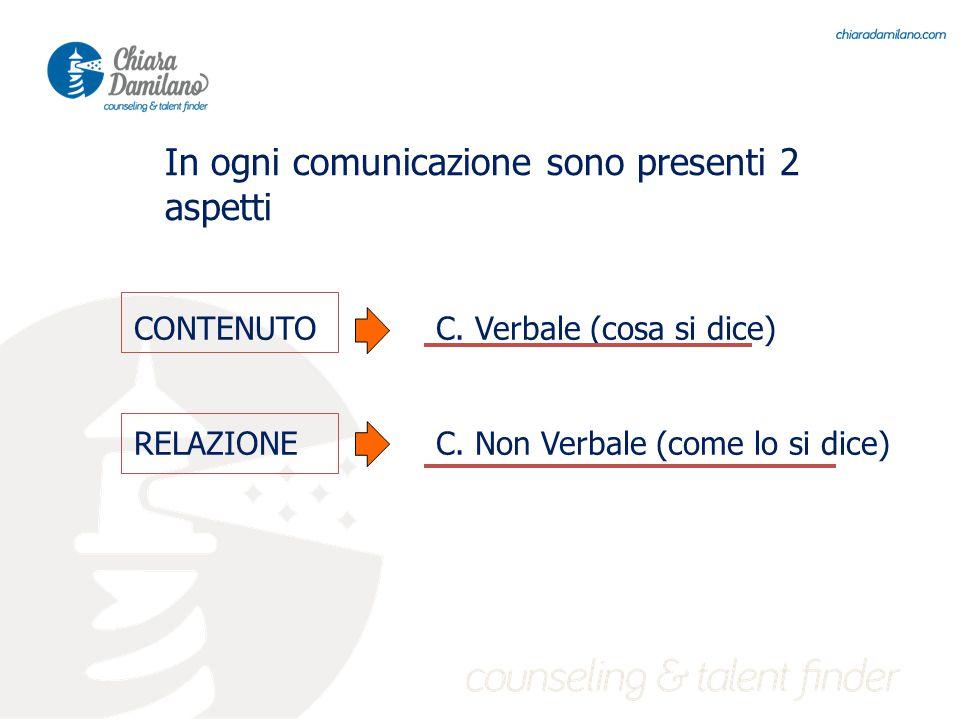 In ogni comunicazione sono presenti 2 aspetti CONTENUTOC.