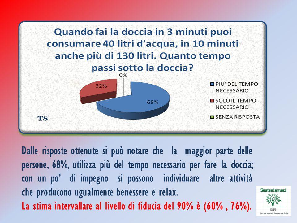 Dalle risposte ottenute si può notare che la maggior parte delle persone, 68%, utilizza più del tempo necessario per fare la doccia; con un po' di imp