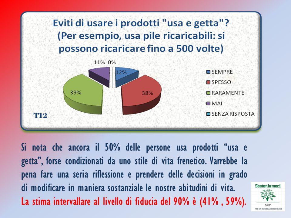 """Si nota che ancora il 50% delle persone usa prodotti """"usa e getta"""", forse condizionati da uno stile di vita frenetico. Varrebbe la pena fare una seria"""