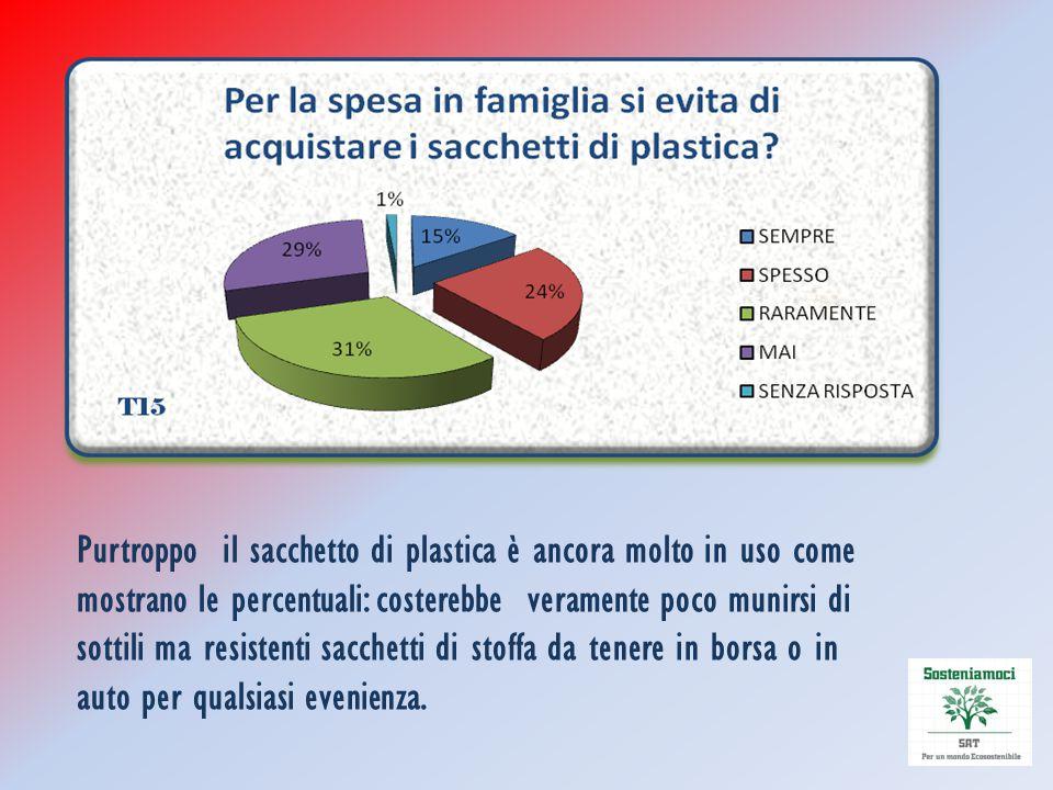 Purtroppo il sacchetto di plastica è ancora molto in uso come mostrano le percentuali: costerebbe veramente poco munirsi di sottili ma resistenti sacc