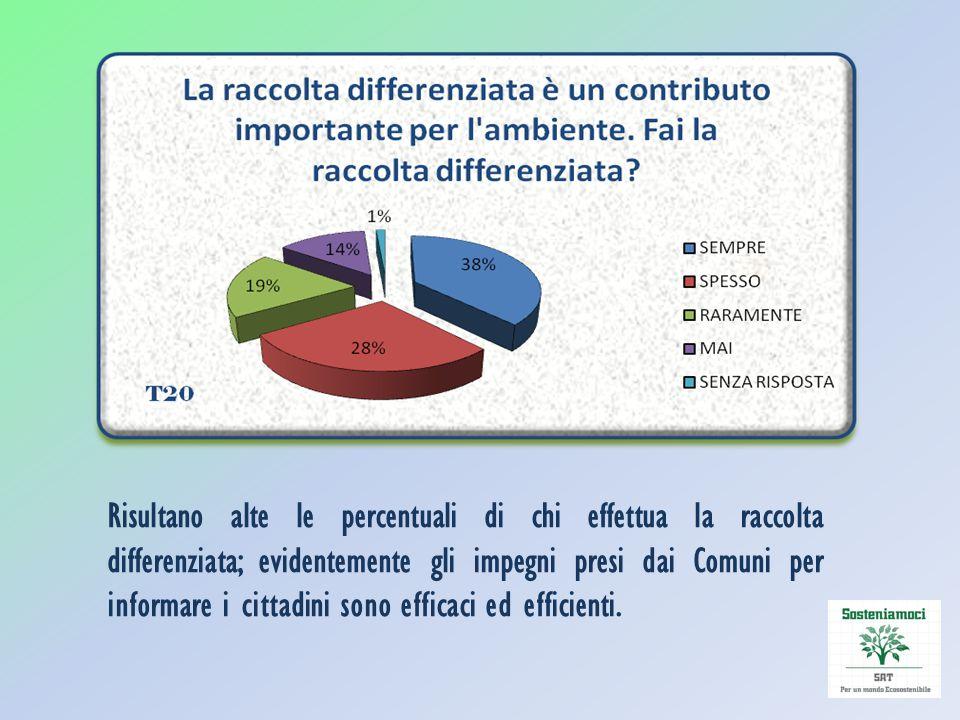 Risultano alte le percentuali di chi effettua la raccolta differenziata; evidentemente gli impegni presi dai Comuni per informare i cittadini sono eff