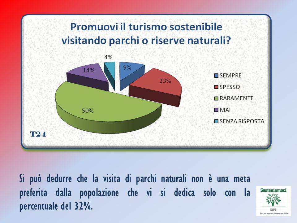 Si può dedurre che la visita di parchi naturali non è una meta preferita dalla popolazione che vi si dedica solo con la percentuale del 32%.