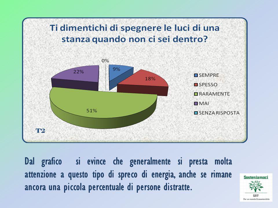 Il 71 % preferisce consumare prodotti di stagione e questo è veramente un risultato molto confortante.