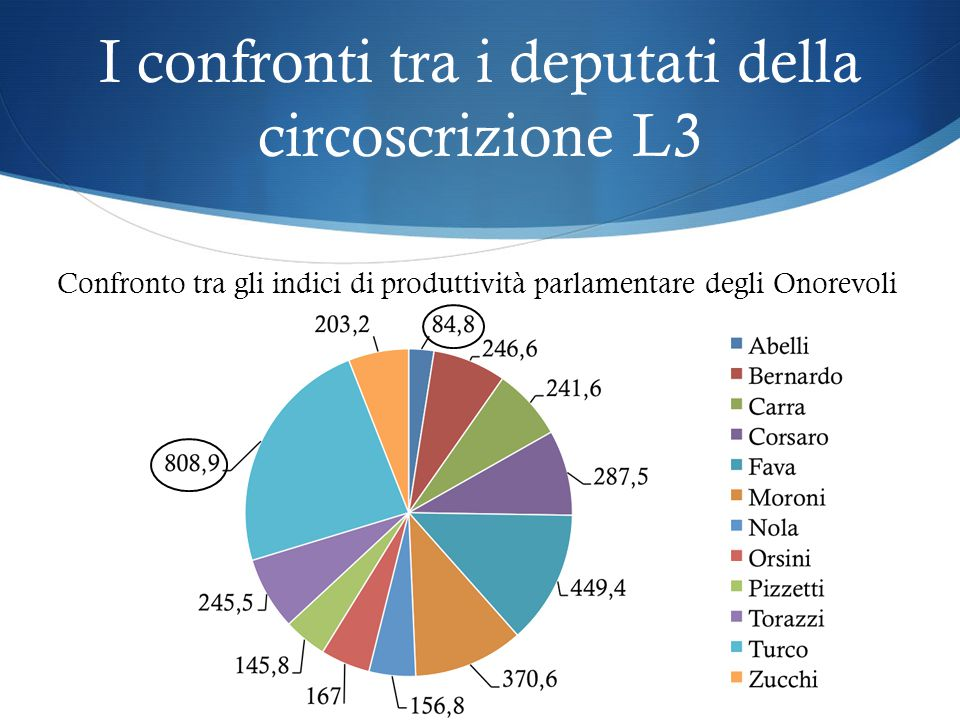 I confronti tra i deputati della circoscrizione L3 Confronto tra gli indici di produttività parlamentare degli Onorevoli