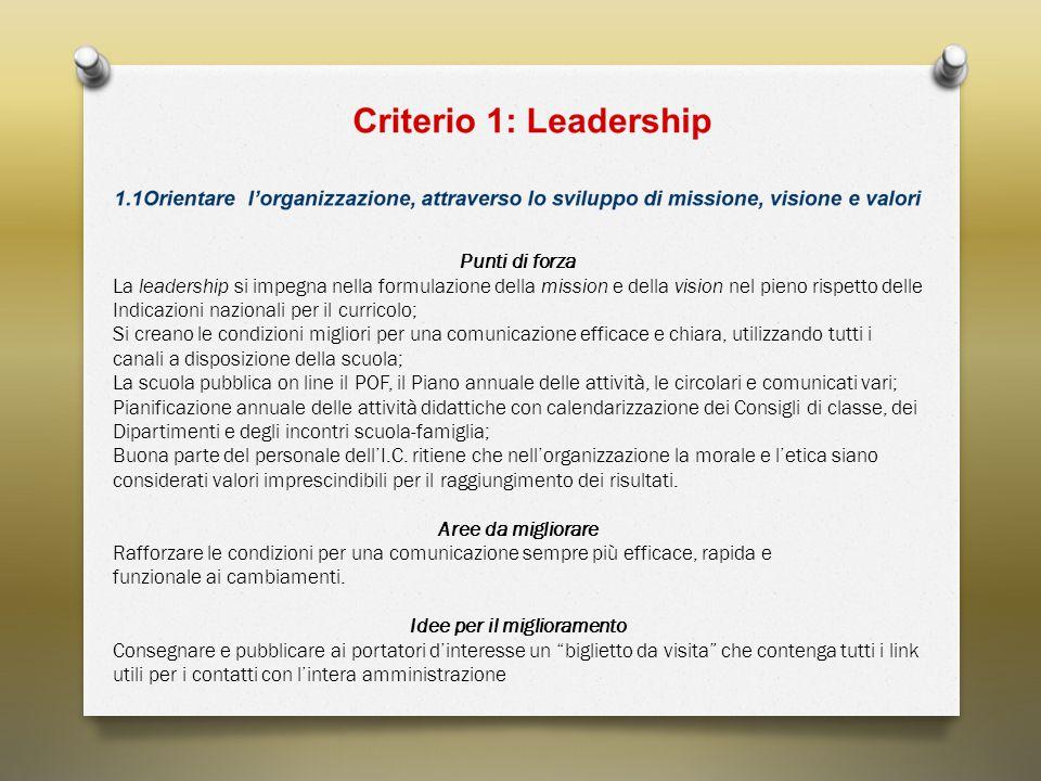 Punti di forza La leadership si impegna nella formulazione della mission e della vision nel pieno rispetto delle Indicazioni nazionali per il curricol