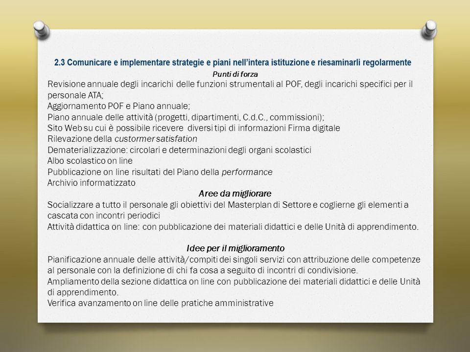 Punti di forza Revisione annuale degli incarichi delle funzioni strumentali al POF, degli incarichi specifici per il personale ATA; Aggiornamento POF