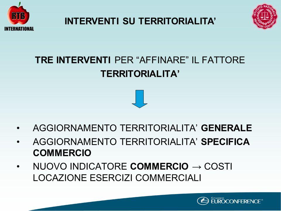 TRE INTERVENTI PER AFFINARE IL FATTORE TERRITORIALITA' AGGIORNAMENTO TERRITORIALITA' GENERALE AGGIORNAMENTO TERRITORIALITA' SPECIFICA COMMERCIO NUOVO INDICATORE COMMERCIO → COSTI LOCAZIONE ESERCIZI COMMERCIALI INTERVENTI SU TERRITORIALITA'