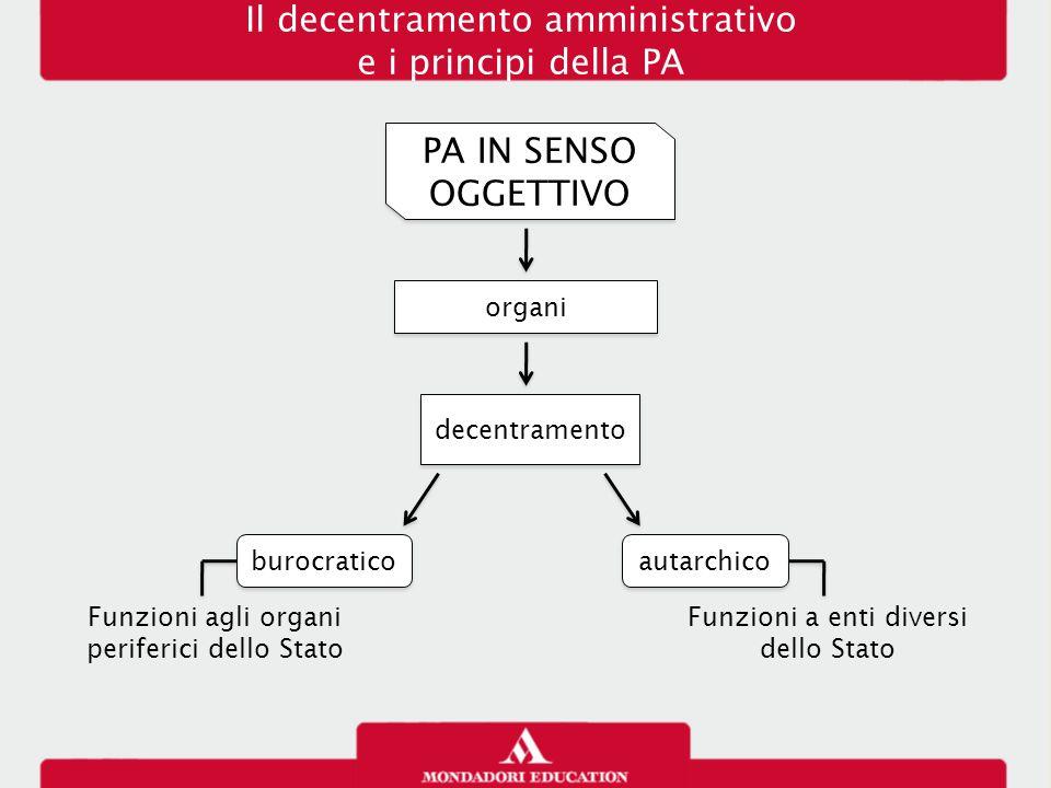 Il decentramento amministrativo e i principi della PA PA IN SENSO OGGETTIVO decentramento organi Funzioni agli organi periferici dello Stato burocrati
