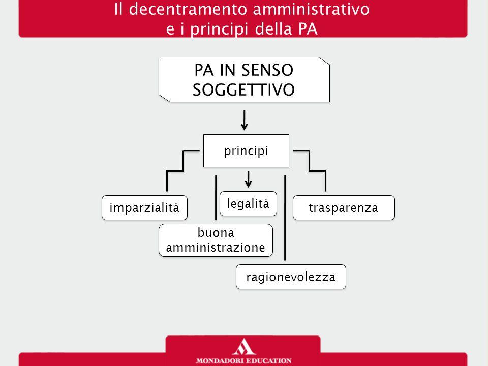 PA IN SENSO SOGGETTIVO principi imparzialità buona amministrazione ragionevolezza trasparenza Il decentramento amministrativo e i principi della PA le