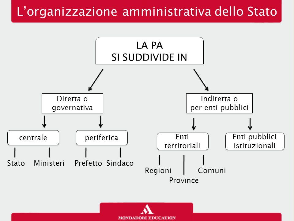 L'organizzazione amministrativa dello Stato LA PA SI SUDDIVIDE IN LA PA SI SUDDIVIDE IN Diretta o governativa Indiretta o per enti pubblici Indiretta