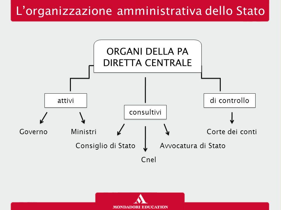 L'organizzazione amministrativa dello Stato Governo Cnel Avvocatura di Stato attivi consultivi di controllo Ministri Consiglio di Stato Corte dei cont