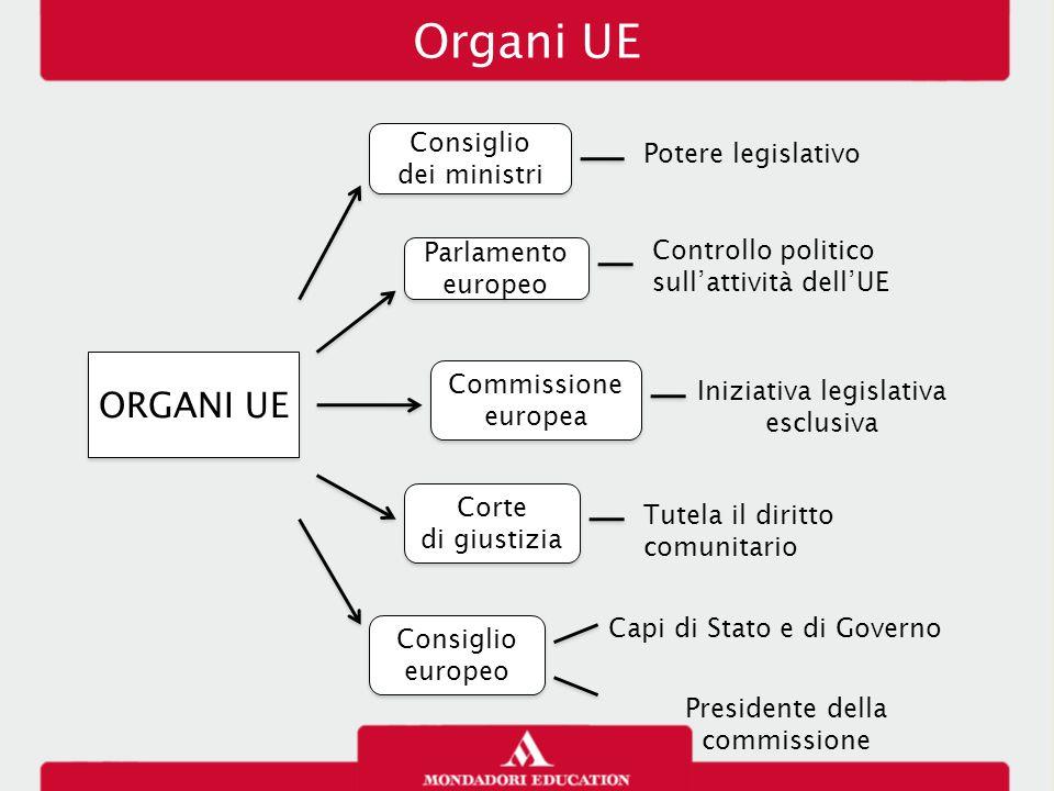 Organi UE ORGANI UE Consiglio dei ministri Consiglio dei ministri Parlamento europeo Commissione europea Corte di giustizia Corte di giustizia Consigl
