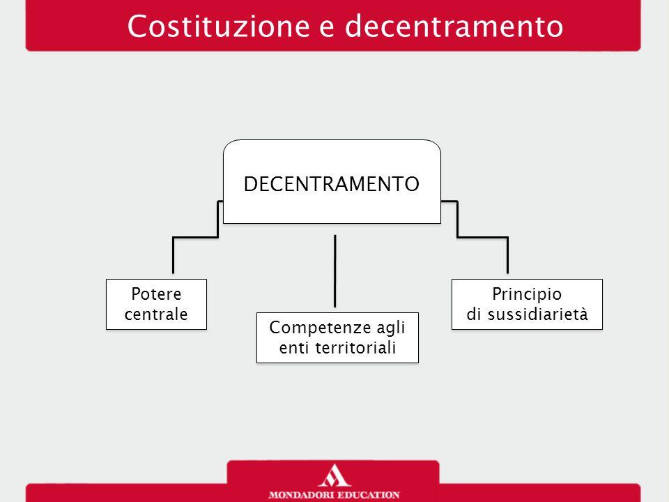 Costituzione e decentramento Potere centrale Competenze agli enti territoriali Principio di sussidiarietà Principio di sussidiarietà DECENTRAMENTO