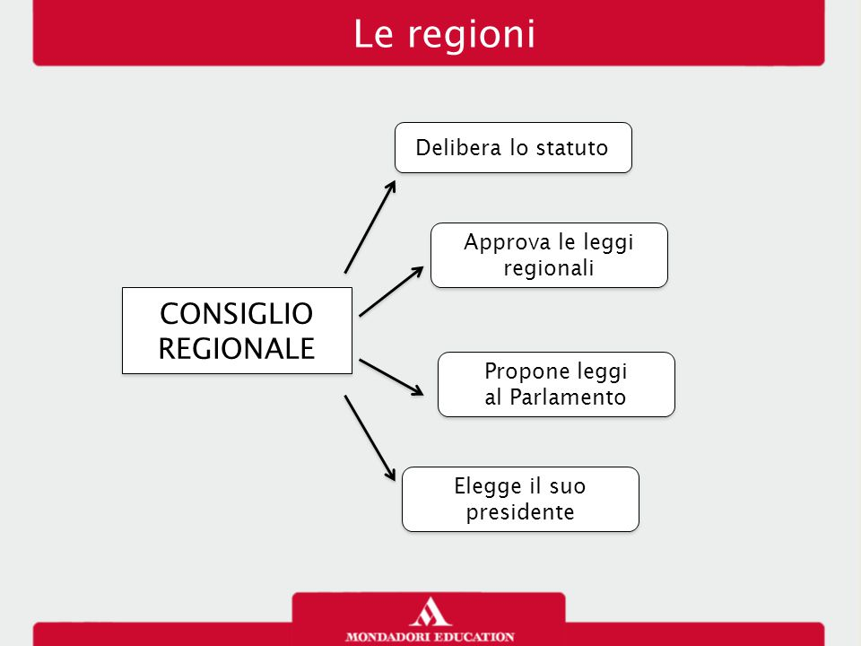 Le regioni CONSIGLIO REGIONALE Delibera lo statuto Approva le leggi regionali Propone leggi al Parlamento Propone leggi al Parlamento Elegge il suo pr