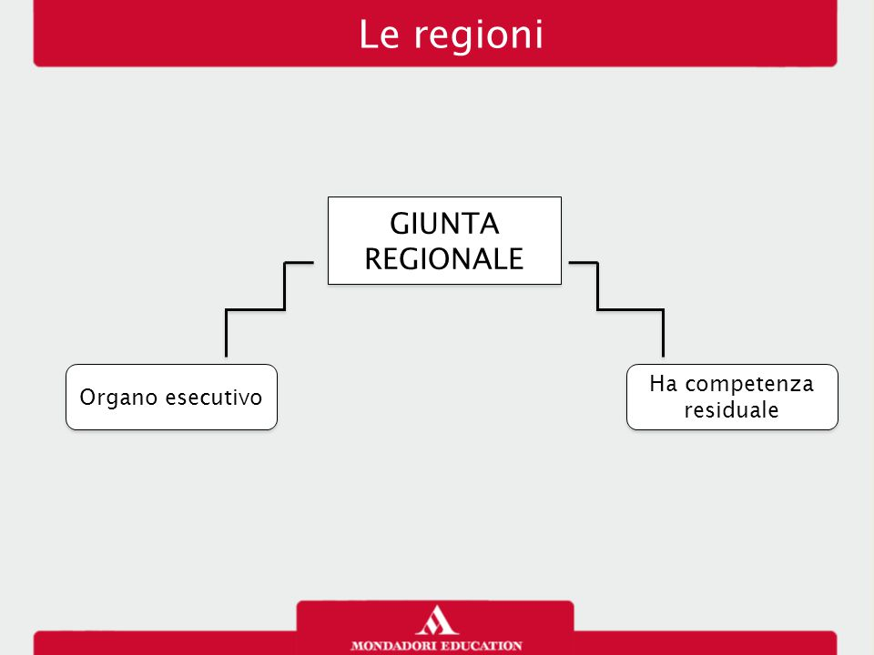 Le regioni GIUNTA REGIONALE Ha competenza residuale Organo esecutivo