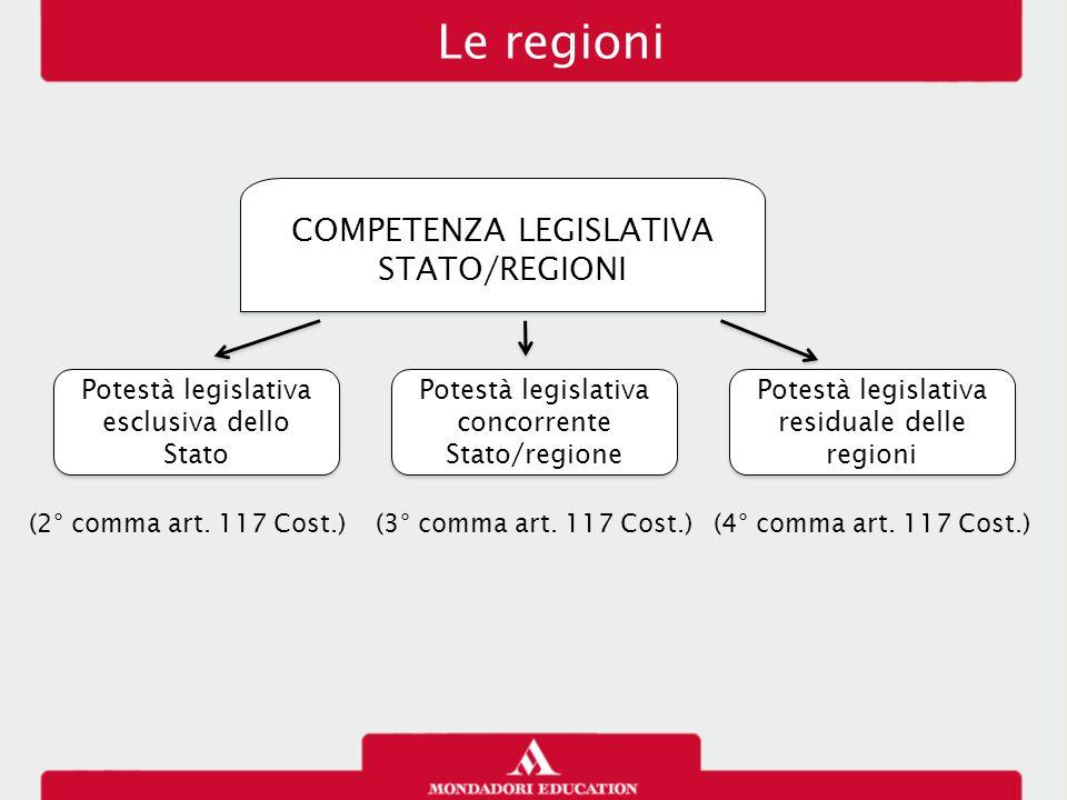 Le regioni Potestà legislativa esclusiva dello Stato Potestà legislativa concorrente Stato/regione Potestà legislativa concorrente Stato/regione Potes