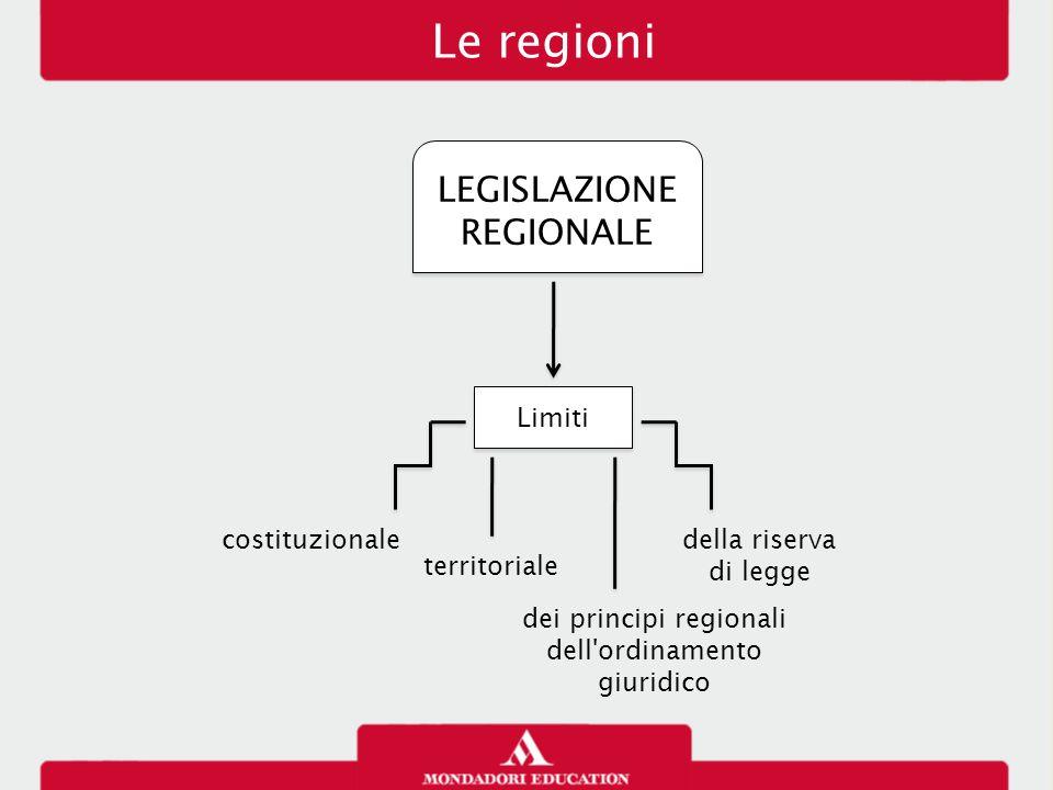 Le regioni LEGISLAZIONE REGIONALE Limiti costituzionale territoriale dei principi regionali dell'ordinamento giuridico della riserva di legge