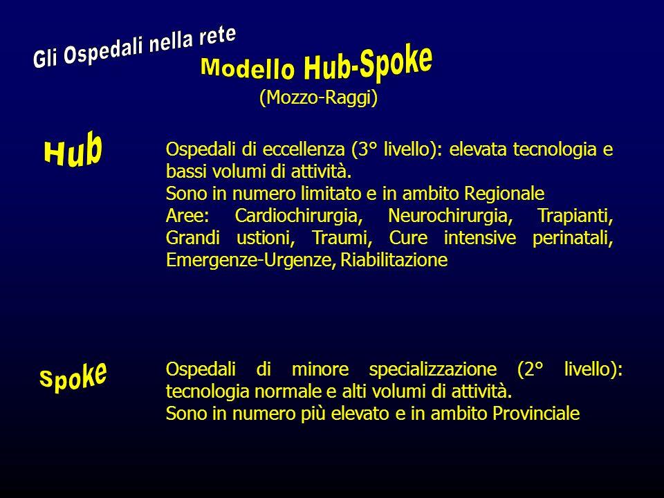 (Mozzo-Raggi) Ospedali di eccellenza (3° livello): elevata tecnologia e bassi volumi di attività.