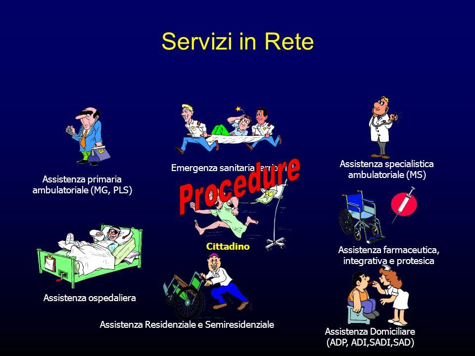 Servizi in Rete Assistenza primaria ambulatoriale (MG, PLS) Emergenza sanitaria territoriale Assistenza specialistica ambulatoriale (MS) Assistenza farmaceutica, integrativa e protesica Assistenza Domiciliare (ADP, ADI,SADI,SAD) Assistenza Residenziale e Semiresidenziale Assistenza ospedaliera Cittadino