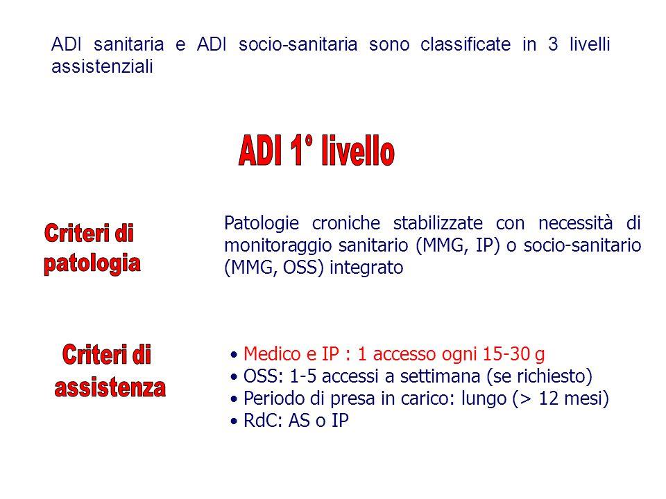 Patologie croniche stabilizzate con necessità di monitoraggio sanitario (MMG, IP) o socio-sanitario (MMG, OSS) integrato Medico e IP : 1 accesso ogni 15-30 g OSS: 1-5 accessi a settimana (se richiesto) Periodo di presa in carico: lungo (> 12 mesi) RdC: AS o IP ADI sanitaria e ADI socio-sanitaria sono classificate in 3 livelli assistenziali