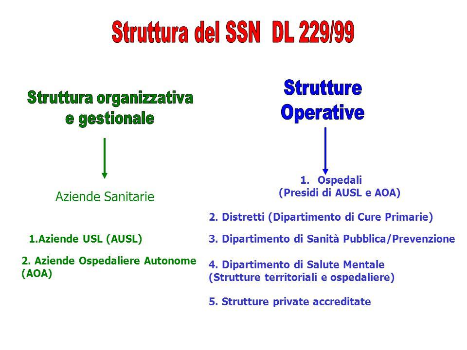 Aziende Sanitarie 1.Ospedali (Presidi di AUSL e AOA) 2.