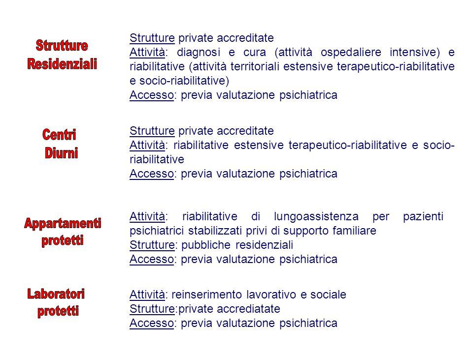 Strutture private accreditate Attività: diagnosi e cura (attività ospedaliere intensive) e riabilitative (attività territoriali estensive terapeutico-riabilitative e socio-riabilitative) Accesso: previa valutazione psichiatrica Attività: riabilitative di lungoassistenza per pazienti psichiatrici stabilizzati privi di supporto familiare Strutture: pubbliche residenziali Accesso: previa valutazione psichiatrica Attività: reinserimento lavorativo e sociale Strutture:private accrediatate Accesso: previa valutazione psichiatrica Strutture private accreditate Attività: riabilitative estensive terapeutico-riabilitative e socio- riabilitative Accesso: previa valutazione psichiatrica