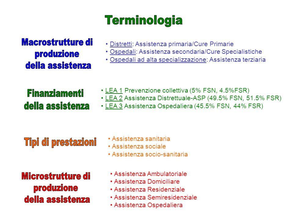 Distretti: Assistenza primaria/Cure Primarie Ospedali: Assistenza secondaria/Cure Specialistiche Ospedali ad alta specializzazione: Assistenza terziaria LEA 1 Prevenzione collettiva (5% FSN, 4.5%FSR) LEA 2 Assistenza Distrettuale-ASP (49.5% FSN, 51.5% FSR) LEA 3 Assistenza Ospedaliera (45.5% FSN, 44% FSR) Assistenza sanitaria Assistenza sociale Assistenza socio-sanitaria Assistenza Ambulatoriale Assistenza Domiciliare Assistenza Residenziale Assistenza Semiresidenziale Assistenza Ospedaliera