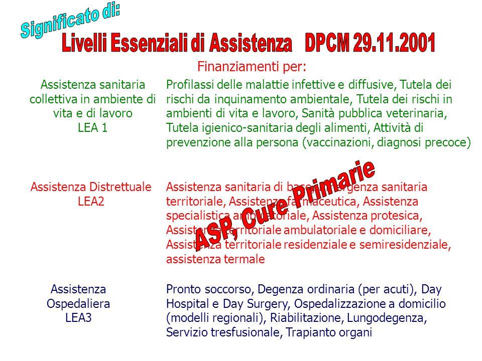 Assistenza sanitaria collettiva in ambiente di vita e di lavoro LEA 1 Assistenza Distrettuale LEA2 Assistenza Ospedaliera LEA3 Profilassi delle malattie infettive e diffusive, Tutela dei rischi da inquinamento ambientale, Tutela dei rischi in ambienti di vita e lavoro, Sanità pubblica veterinaria, Tutela igienico-sanitaria degli alimenti, Attività di prevenzione alla persona (vaccinazioni, diagnosi precoce) Assistenza sanitaria di base, Emergenza sanitaria territoriale, Assistenza farmaceutica, Assistenza specialistica ambulatoriale, Assistenza protesica, Assistenza territoriale ambulatoriale e domiciliare, Assistenza territoriale residenziale e semiresidenziale, assistenza termale Pronto soccorso, Degenza ordinaria (per acuti), Day Hospital e Day Surgery, Ospedalizzazione a domicilio (modelli regionali), Riabilitazione, Lungodegenza, Servizio tresfusionale, Trapianto organi Finanziamenti per: