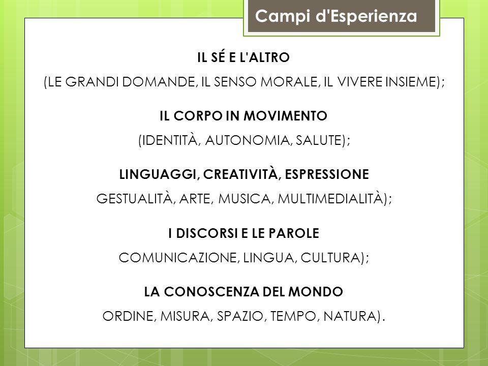 IL SÉ E L ALTRO (LE GRANDI DOMANDE, IL SENSO MORALE, IL VIVERE INSIEME); IL CORPO IN MOVIMENTO (IDENTITÀ, AUTONOMIA, SALUTE); LINGUAGGI, CREATIVITÀ, ESPRESSIONE GESTUALITÀ, ARTE, MUSICA, MULTIMEDIALITÀ); I DISCORSI E LE PAROLE COMUNICAZIONE, LINGUA, CULTURA); LA CONOSCENZA DEL MONDO ORDINE, MISURA, SPAZIO, TEMPO, NATURA).