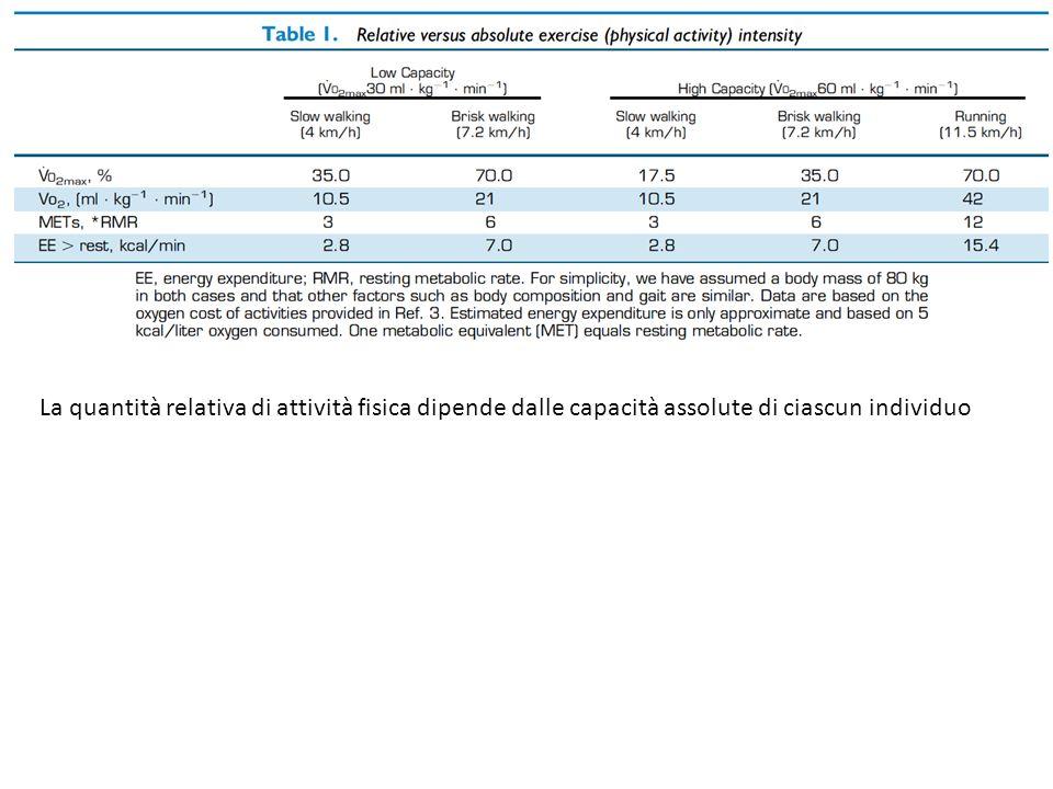 La quantità relativa di attività fisica dipende dalle capacità assolute di ciascun individuo
