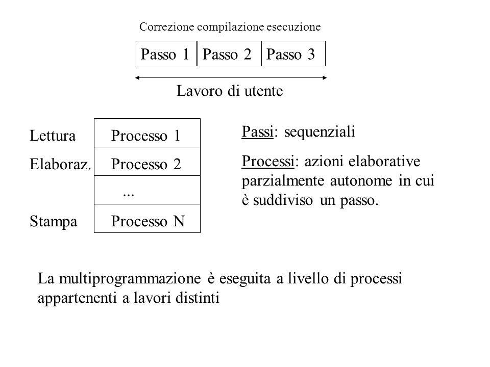 Passo 1Passo 2Passo 3 Lavoro di utente Correzione compilazione esecuzione Processo 1 Processo 2 Processo N... Lettura Elaboraz. Stampa Passi: sequenzi
